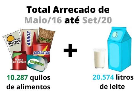 Total de Alimentos Arrecadados